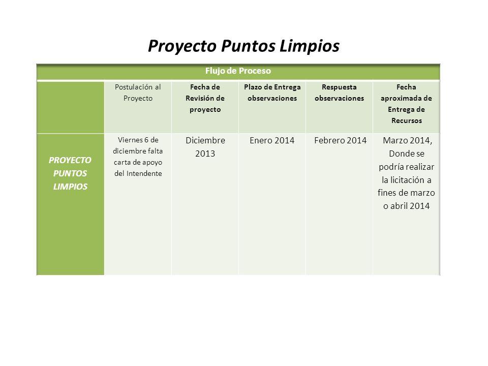 Proyecto Puntos Limpios