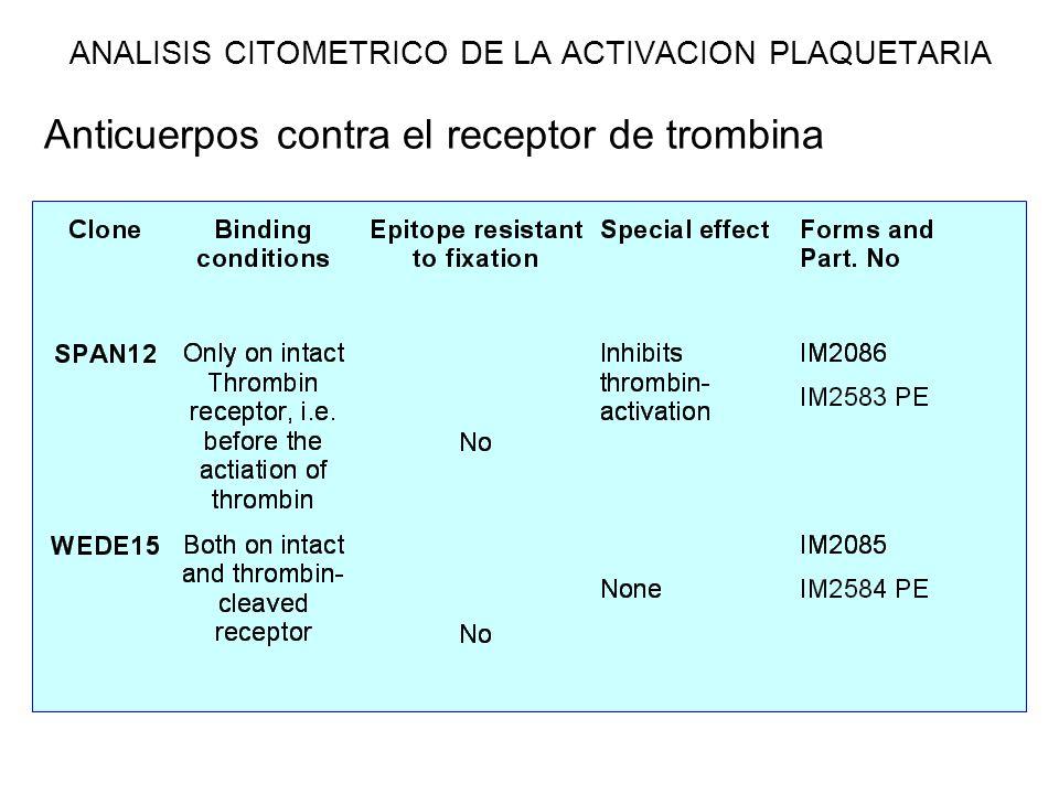 Anticuerpos contra el receptor de trombina