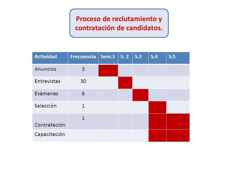 Proceso de reclutamiento y contratación de candidatos.