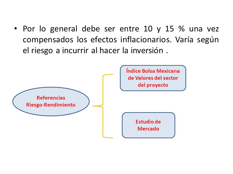 Índice Bolsa Mexicana de Valores del sector del proyecto