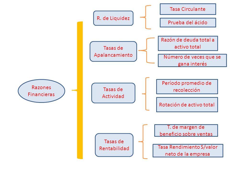 Razón de deuda total a activo total Tasas de Apalancamiento