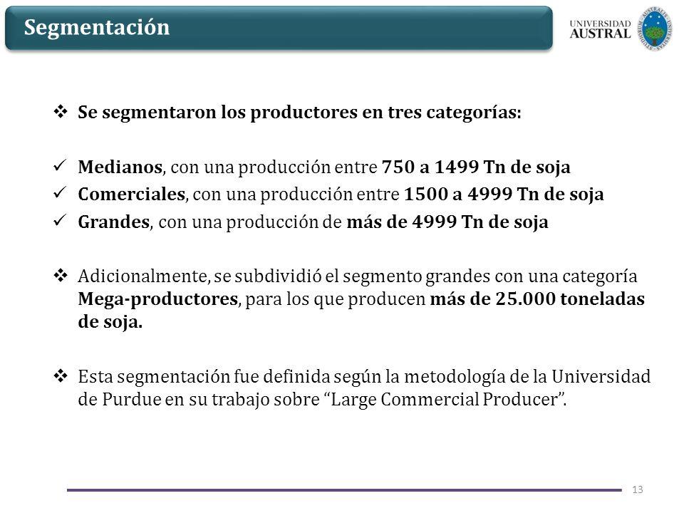 Segmentación Se segmentaron los productores en tres categorías: