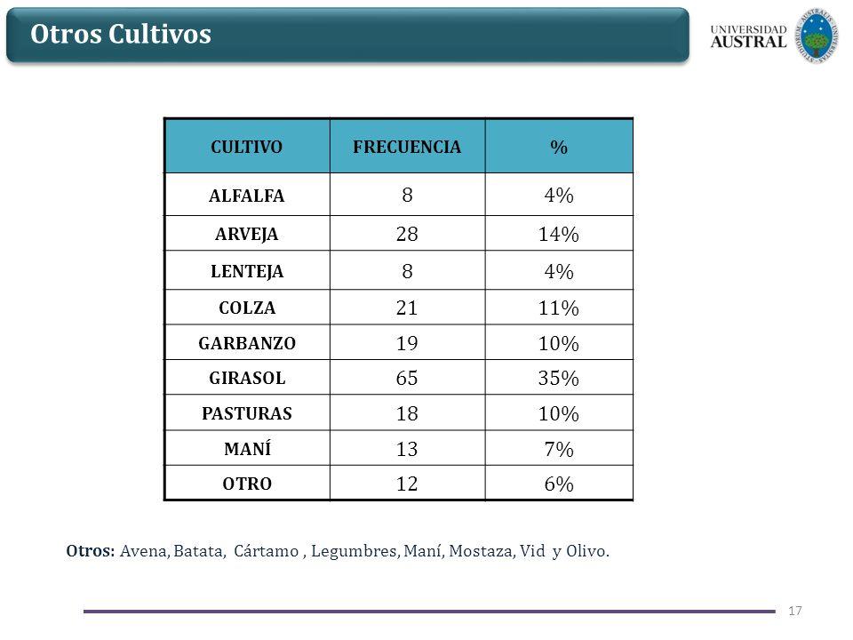 Otros Cultivos 8 4% 28 14% 21 11% 19 10% 65 35% 18 13 7% 12 6% CULTIVO