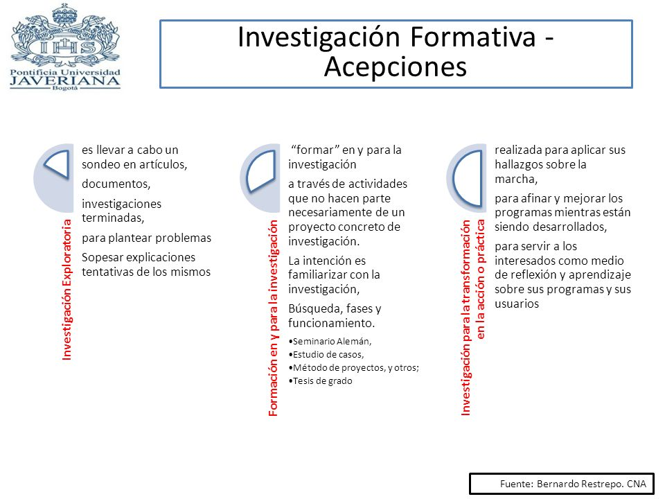 Investigación Formativa - Acepciones