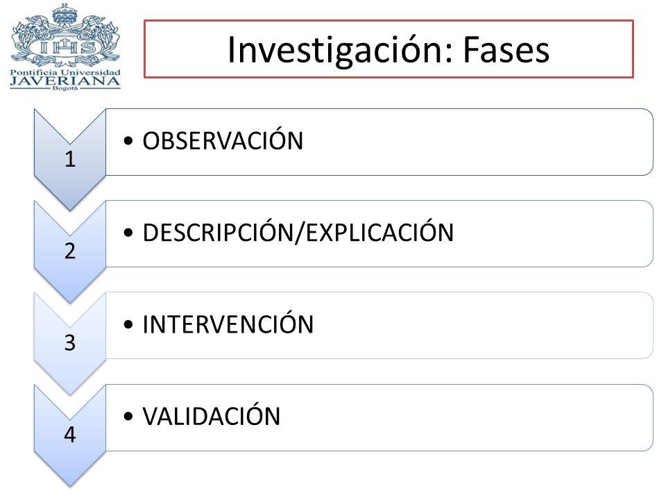 Investigación: Fases OBSERVACIÓN DESCRIPCIÓN/EXPLICACIÓN INTERVENCIÓN