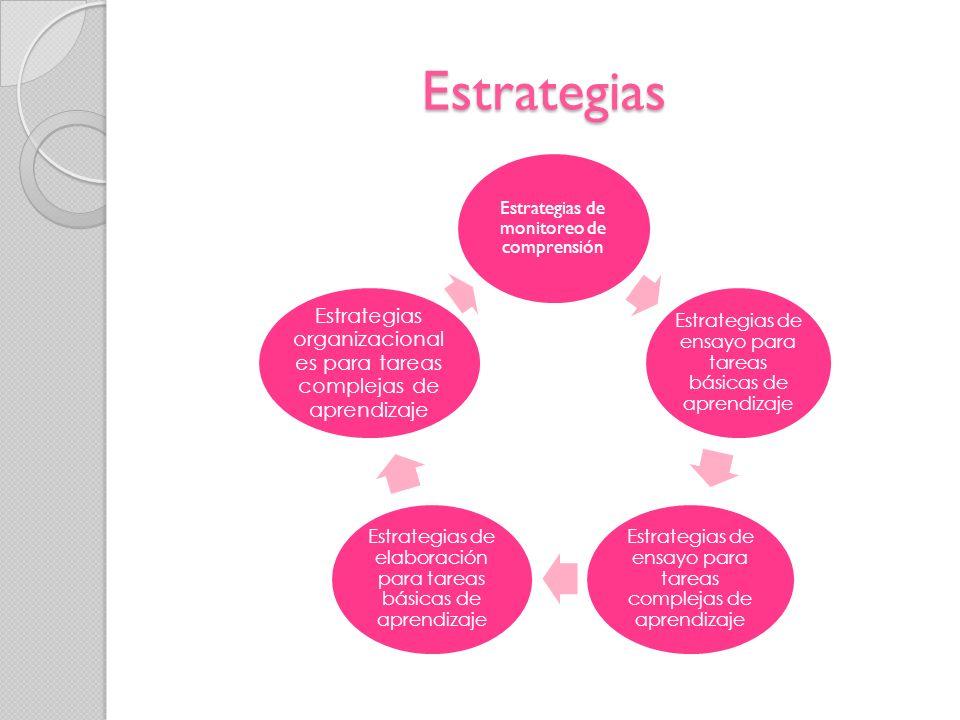 Estrategias Estrategias de monitoreo de comprensión. Estrategias de ensayo para tareas básicas de aprendizaje.