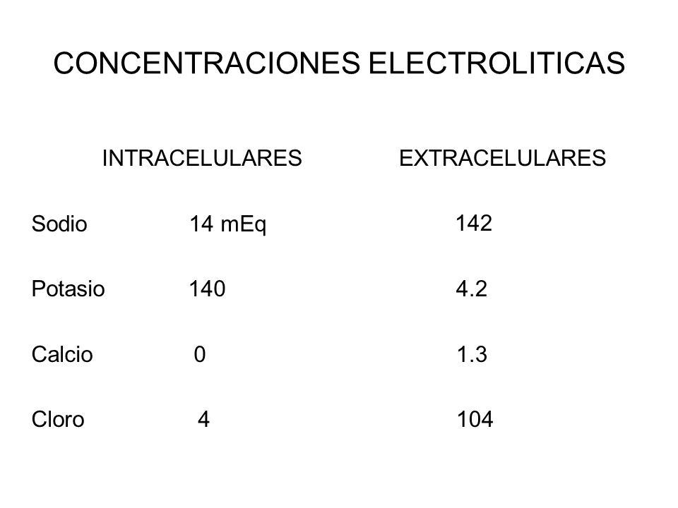 CONCENTRACIONES ELECTROLITICAS