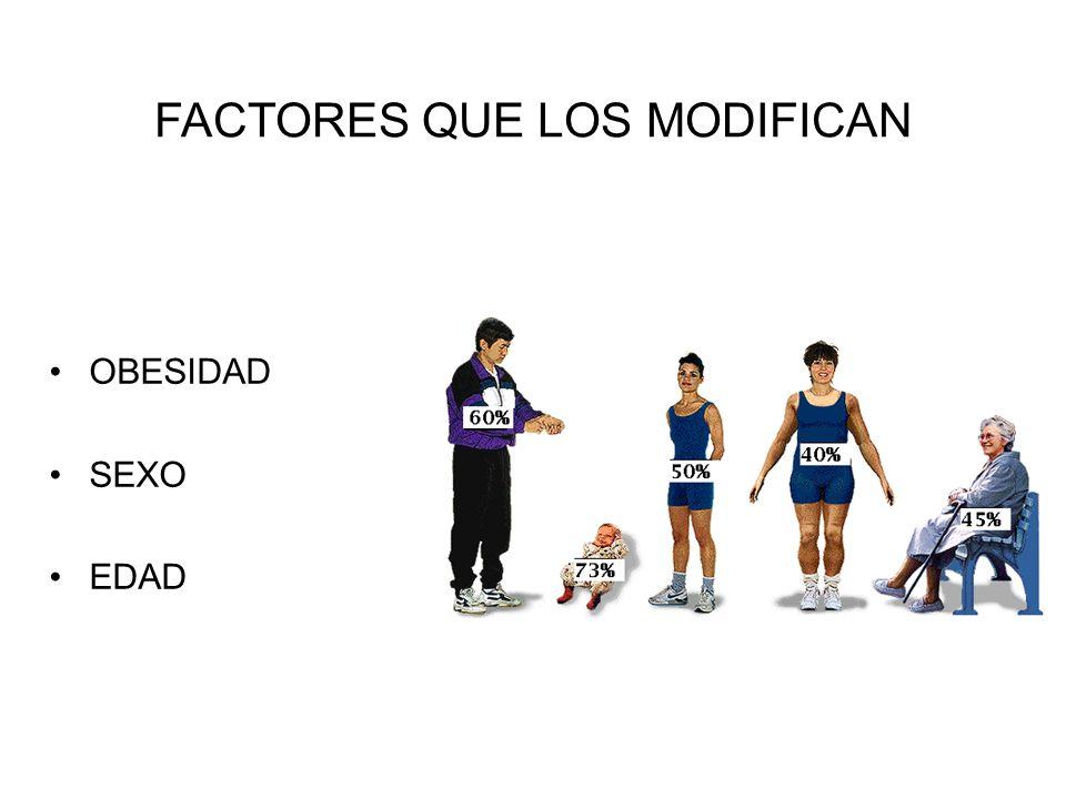 FACTORES QUE LOS MODIFICAN