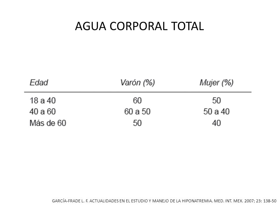 AGUA CORPORAL TOTAL GARCÍA-FRADE L. F. ACTUALIDADES EN EL ESTUDIO Y MANEJO DE LA HIPONATREMIA.