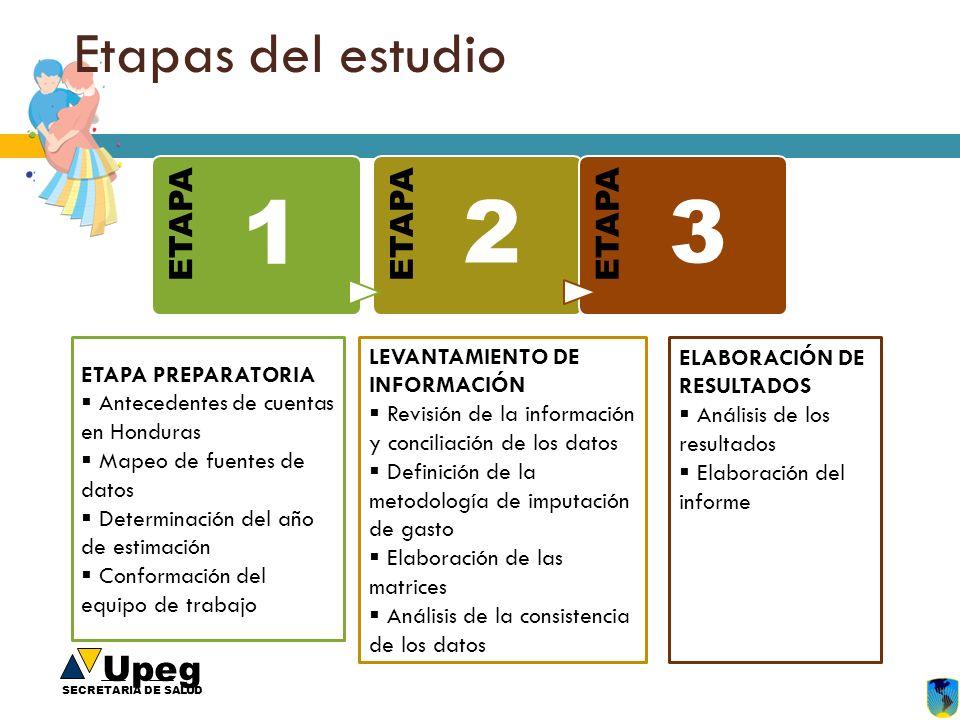 1 2 3 Etapas del estudio ETAPA LEVANTAMIENTO DE INFORMACIÓN