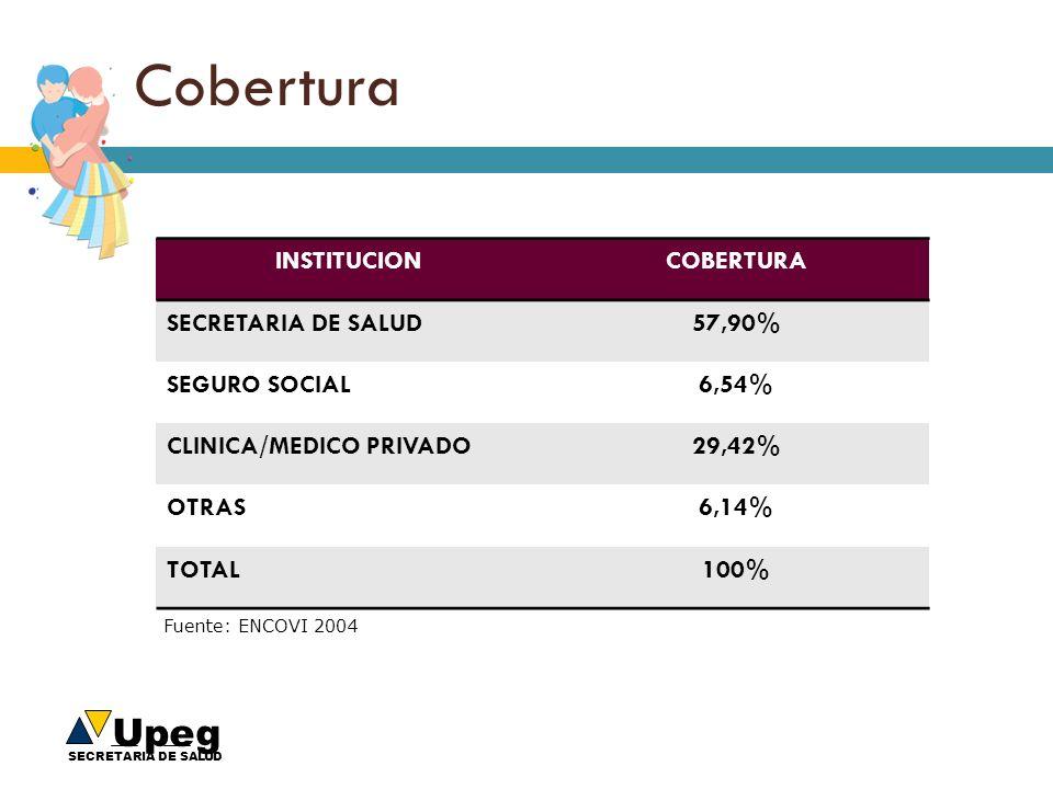 Cobertura INSTITUCION COBERTURA SECRETARIA DE SALUD 57,90%