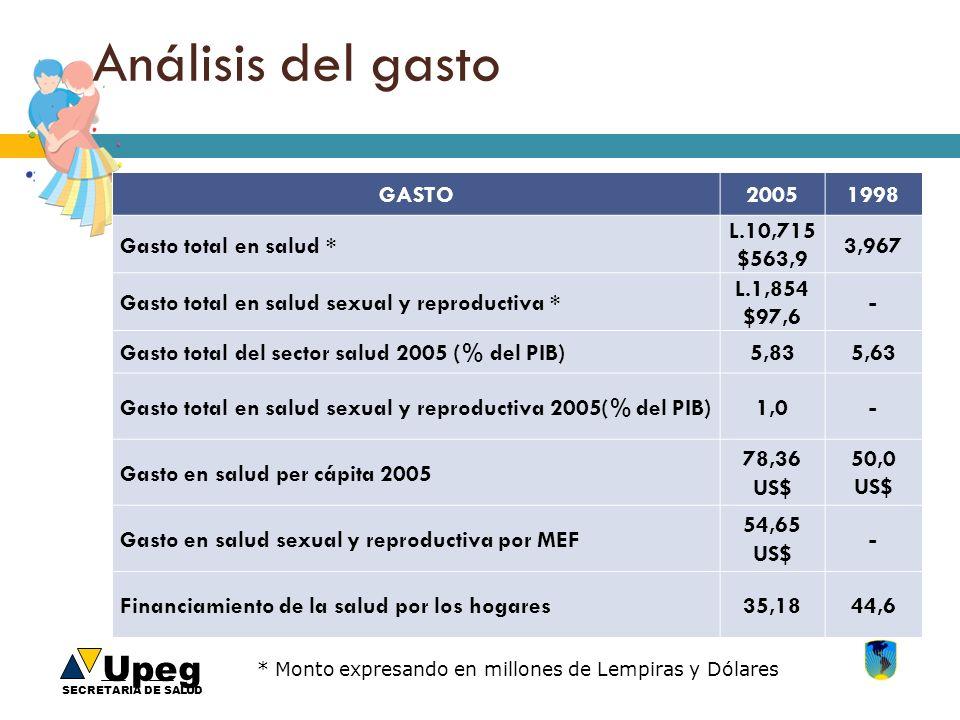 Análisis del gasto GASTO 2005 1998 Gasto total en salud * L.10,715