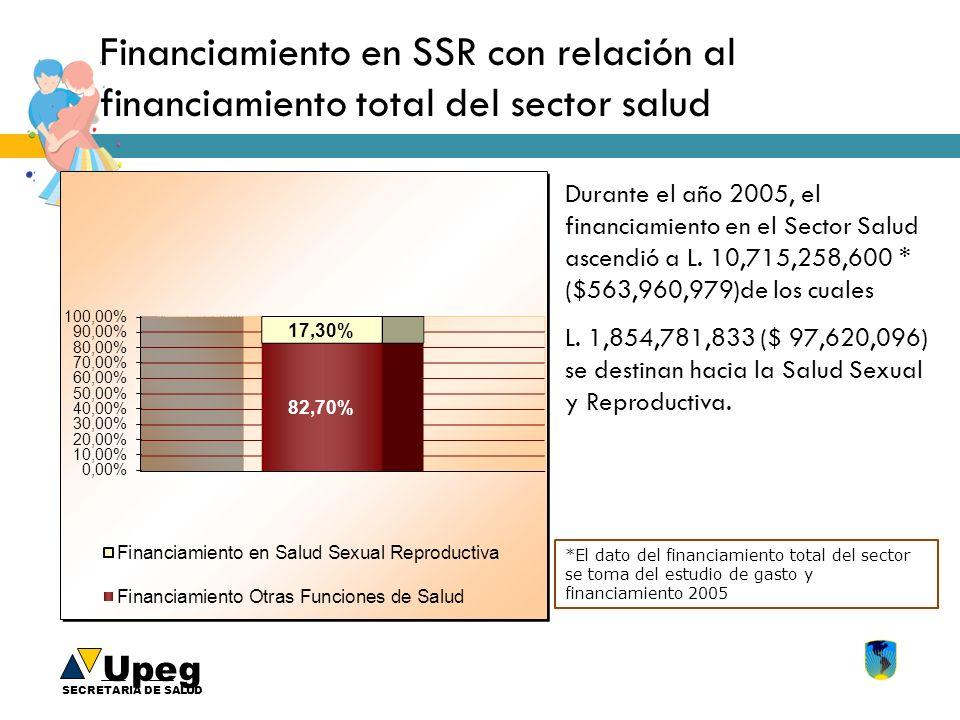 Financiamiento en SSR con relación al financiamiento total del sector salud