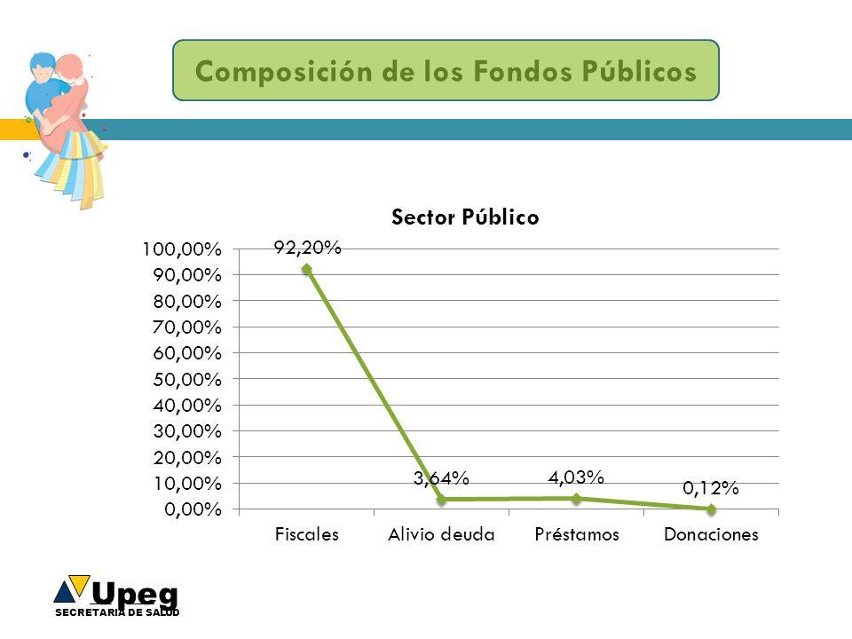 Composición de los Fondos Públicos