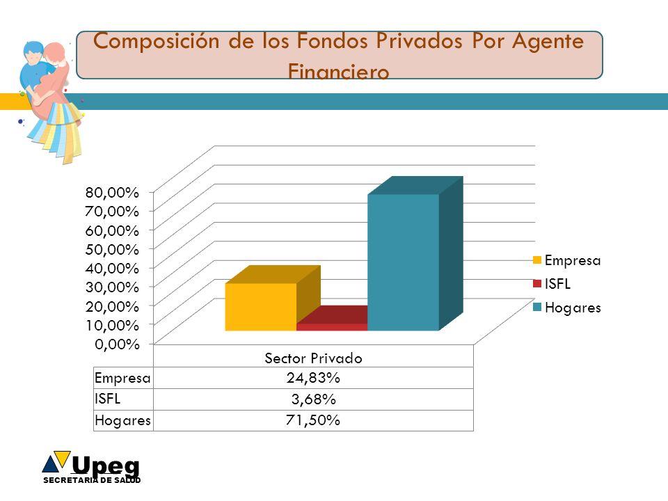 Composición de los Fondos Privados Por Agente Financiero