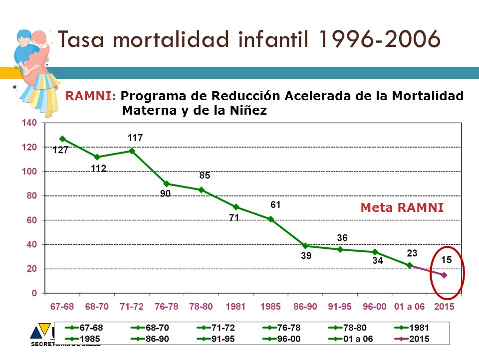 Tasa mortalidad infantil 1996-2006