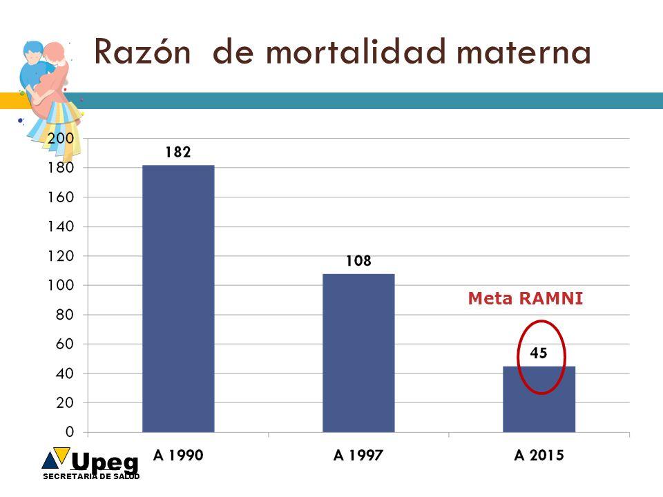 Razón de mortalidad materna