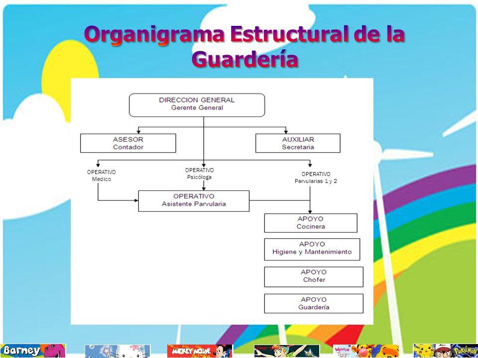 Organigrama Estructural de la Guardería
