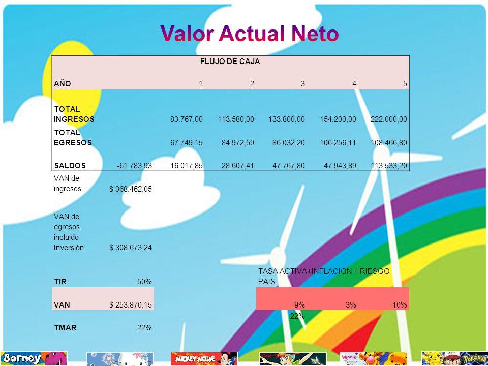 Valor Actual Neto FLUJO DE CAJA AÑO 1 2 3 4 5 TOTAL INGRESOS 83.767,00