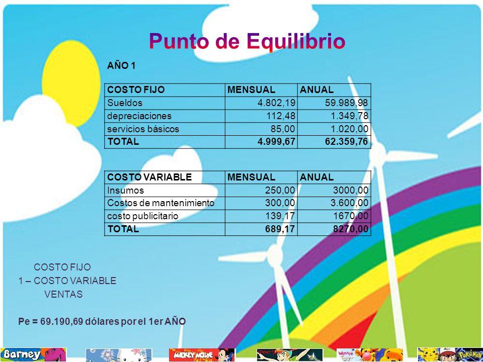 Punto de Equilibrio AÑO 1 COSTO FIJO MENSUAL ANUAL Sueldos 4.802,19