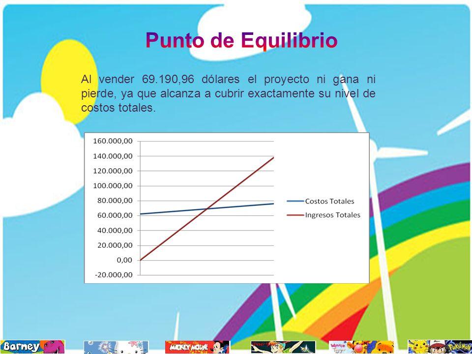 Punto de Equilibrio Al vender 69.190,96 dólares el proyecto ni gana ni pierde, ya que alcanza a cubrir exactamente su nivel de costos totales.