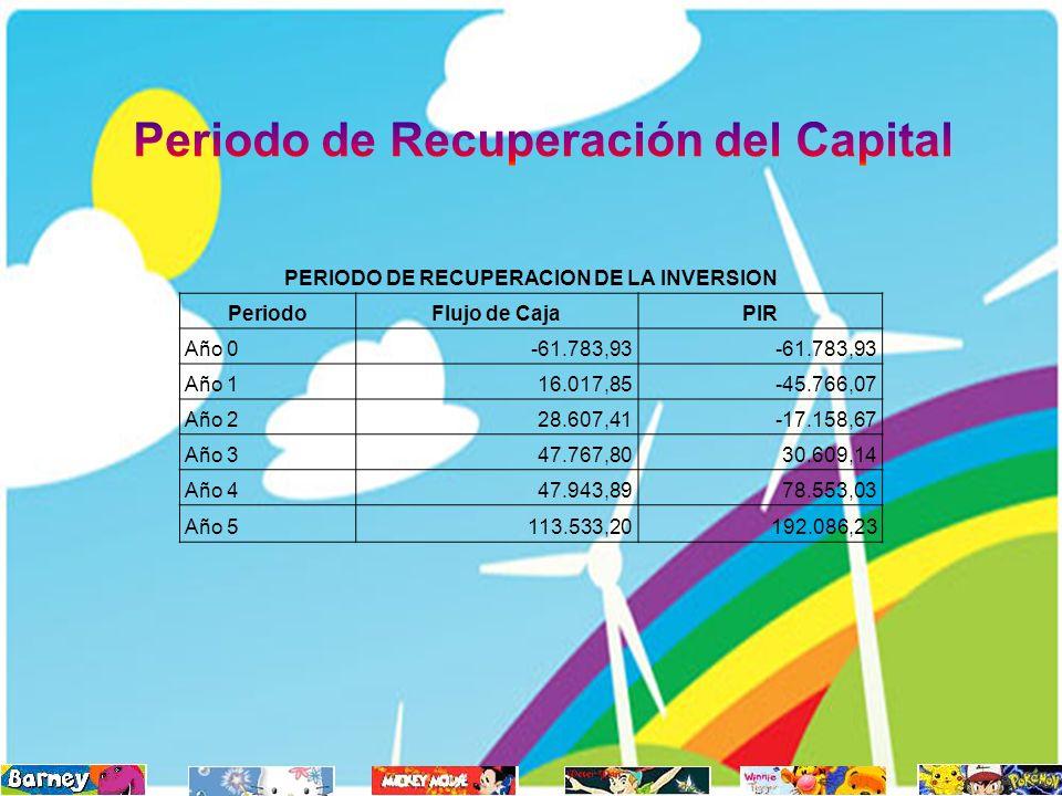 Periodo de Recuperación del Capital