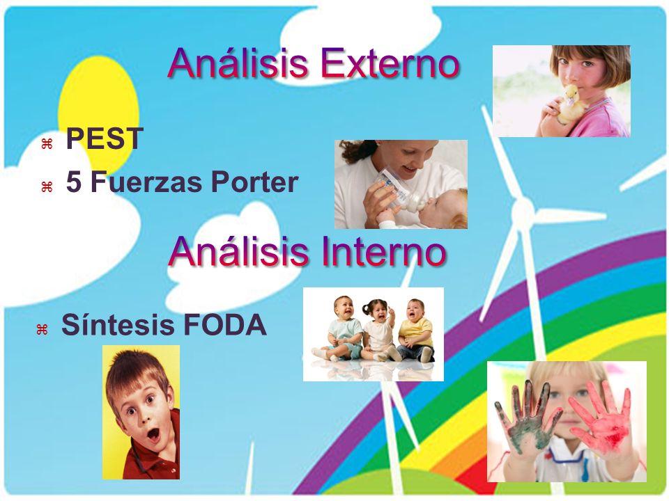 Análisis Externo PEST 5 Fuerzas Porter Análisis Interno Síntesis FODA