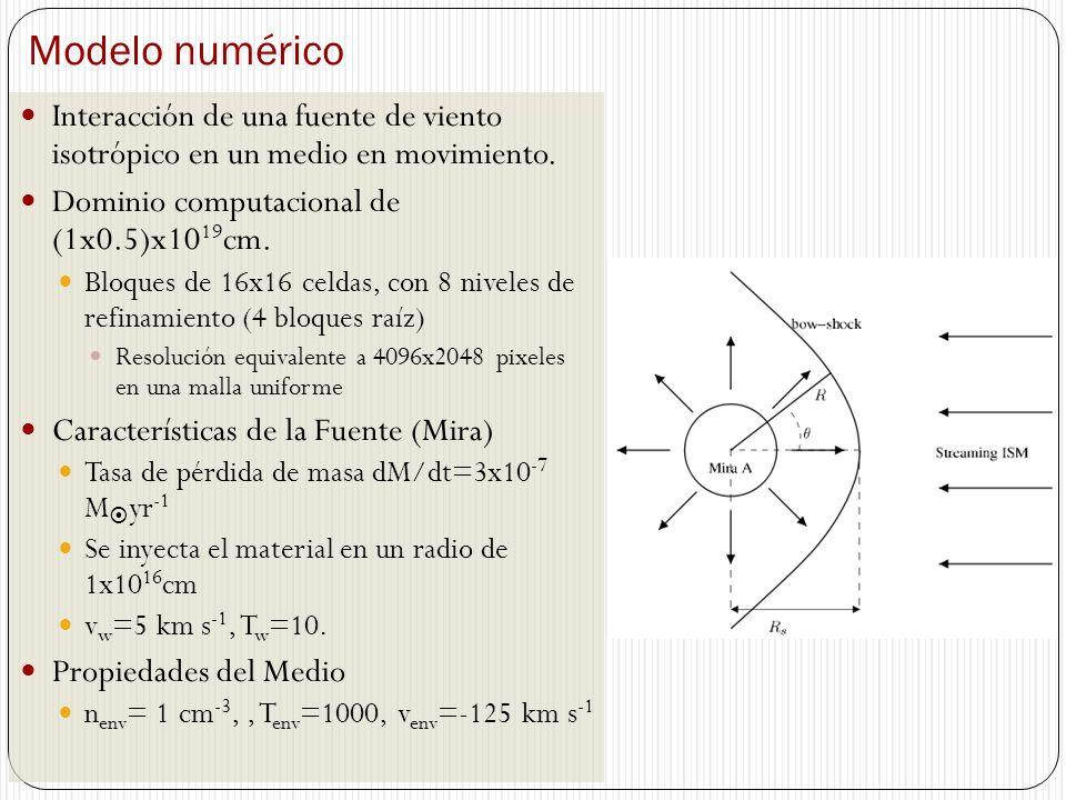 Modelo numérico Interacción de una fuente de viento isotrópico en un medio en movimiento. Dominio computacional de (1x0.5)x1019cm.