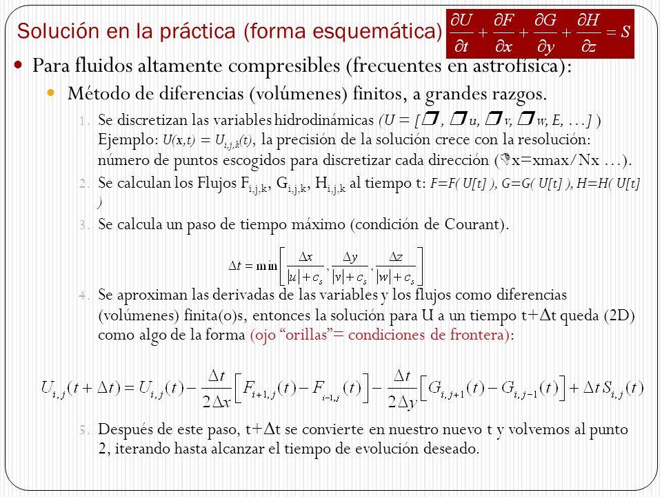 Solución en la práctica (forma esquemática)