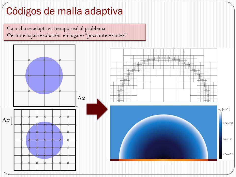 Códigos de malla adaptiva