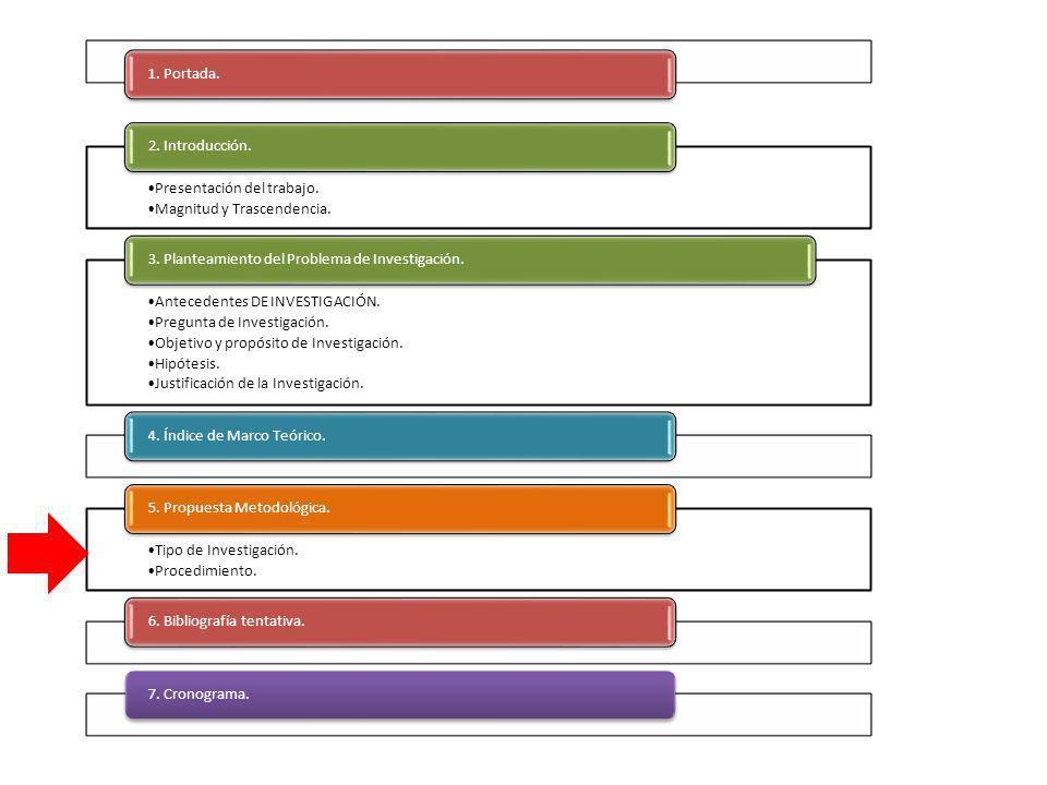 1. Portada. Presentación del trabajo. Magnitud y Trascendencia. 2. Introducción. Antecedentes DE INVESTIGACIÓN.