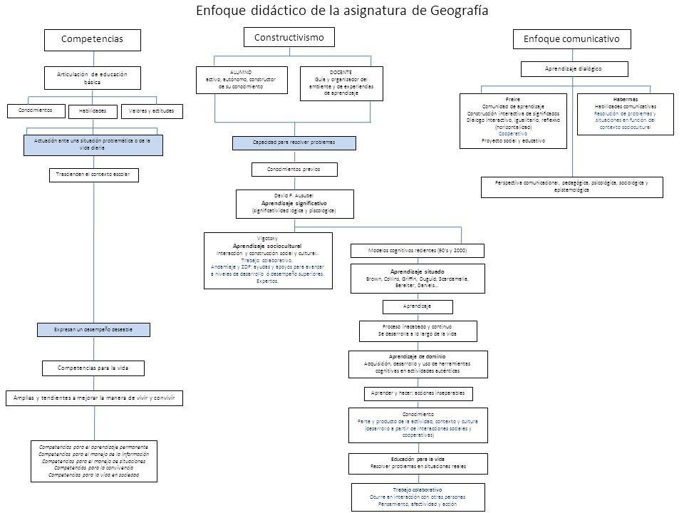 Aprendizaje sociocultural Aprendizaje de dominio