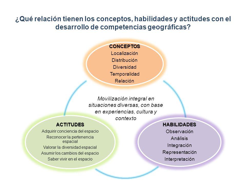 ¿Qué relación tienen los conceptos, habilidades y actitudes con el desarrollo de competencias geográficas