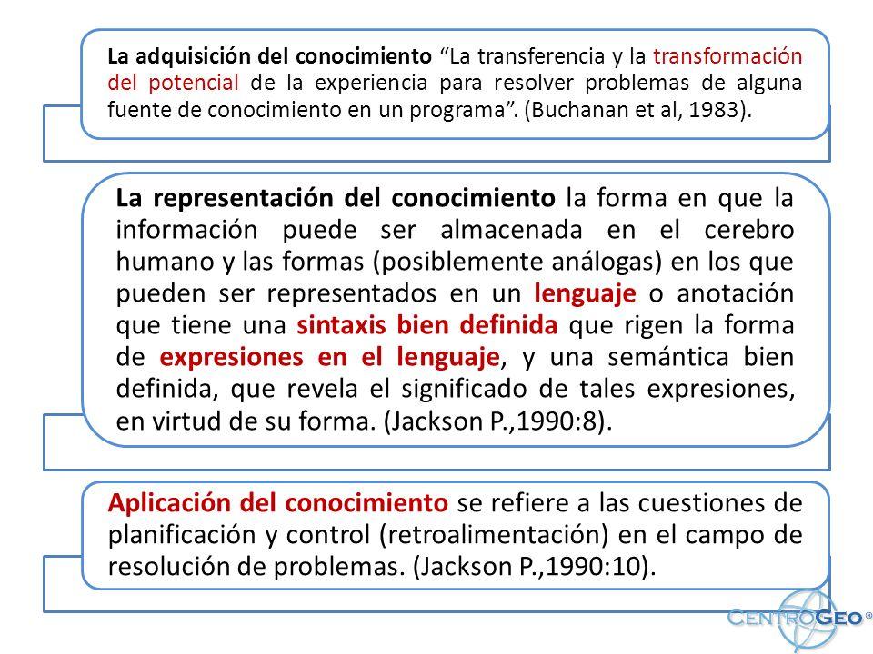 La adquisición del conocimiento La transferencia y la transformación del potencial de la experiencia para resolver problemas de alguna fuente de conocimiento en un programa . (Buchanan et al, 1983).