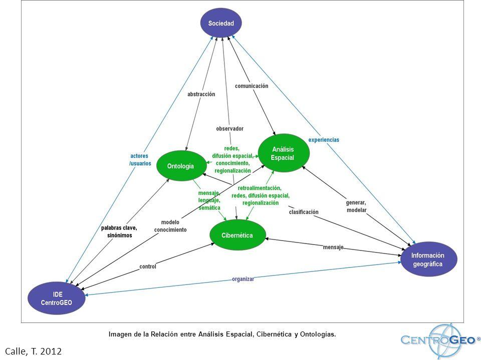 Imagen de la Relación entre Análisis Espacial, Cibernética y Ontologías.