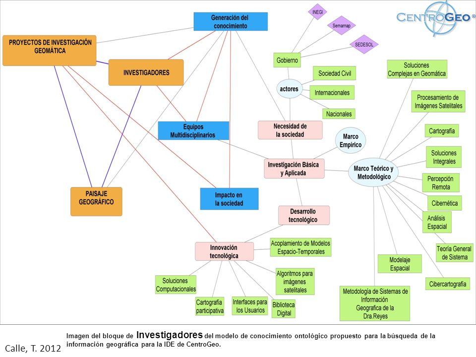 Imagen del bloque de Investigadores del modelo de conocimiento ontológico propuesto para la búsqueda de la