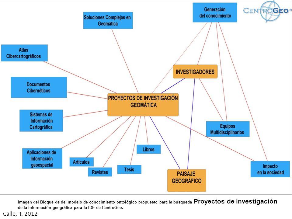Imagen del Bloque de del modelo de conocimiento ontológico propuesto para la búsqueda Proyectos de Investigación