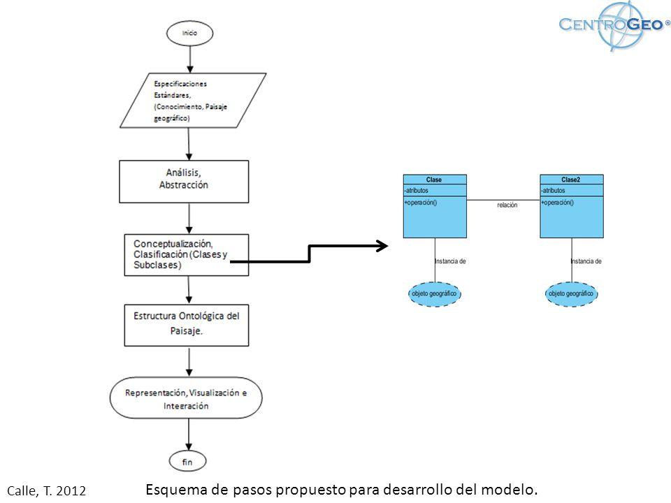 Esquema de pasos propuesto para desarrollo del modelo.