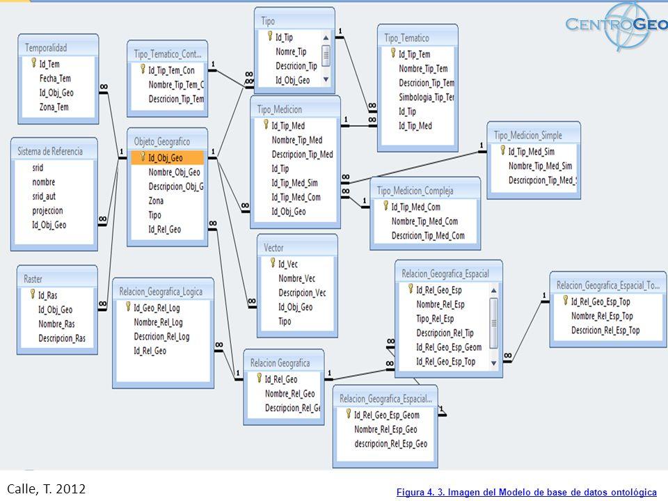Figura 4. 3. Imagen del Modelo de base de datos ontológica
