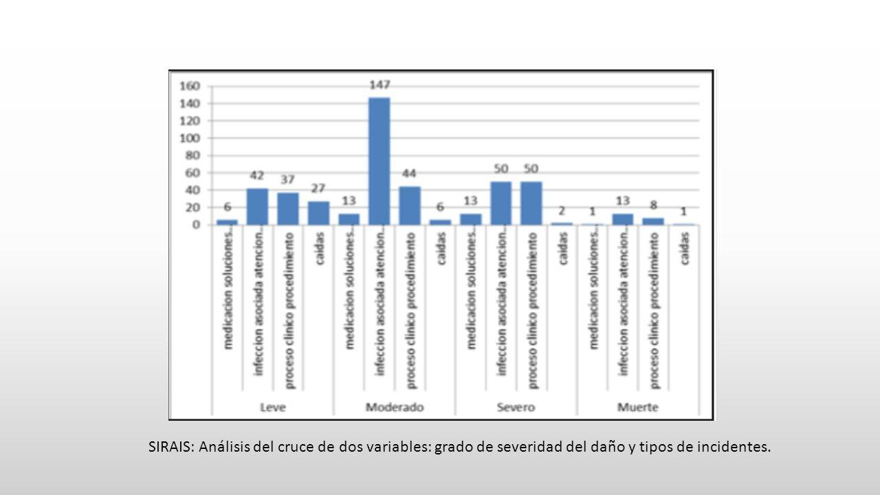 SIRAIS: Análisis del cruce de dos variables: grado de severidad del daño y tipos de incidentes.