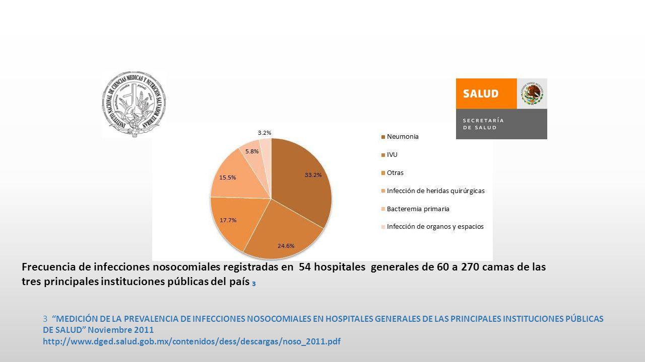 Frecuencia de infecciones nosocomiales registradas en 54 hospitales generales de 60 a 270 camas de las tres principales instituciones públicas del país ₃