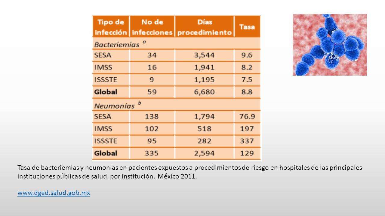 Tasa de bacteriemias y neumonías en pacientes expuestos a procedimientos de riesgo en hospitales de las principales instituciones públicas de salud, por institución. México 2011.