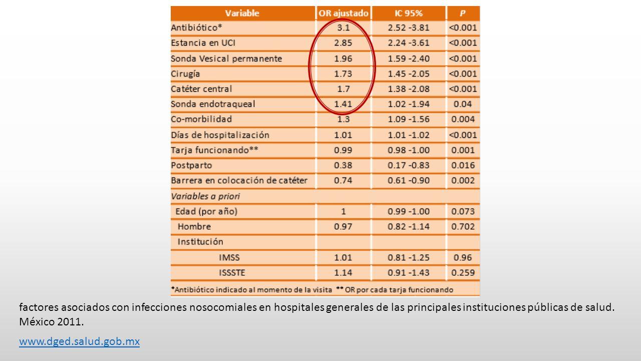 factores asociados con infecciones nosocomiales en hospitales generales de las principales instituciones públicas de salud. México 2011.