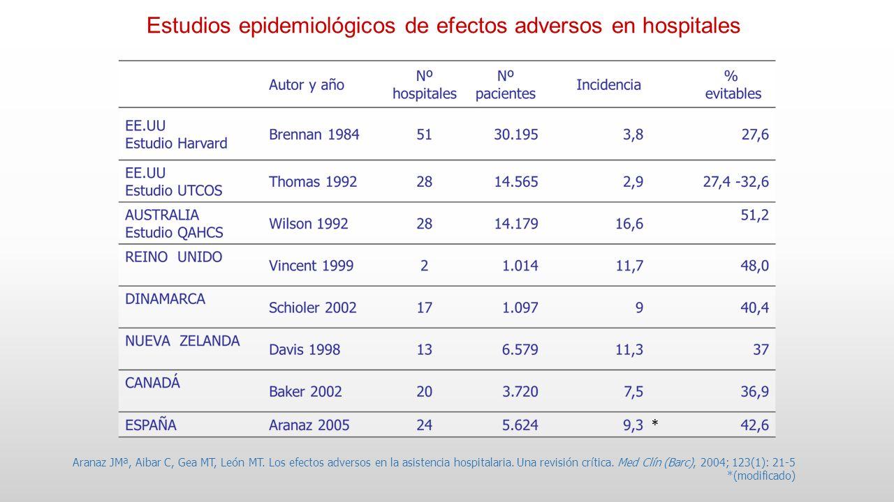 Estudios epidemiológicos de efectos adversos en hospitales
