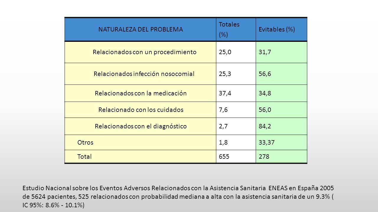 NATURALEZA DEL PROBLEMA Totales (%) Evitables (%)