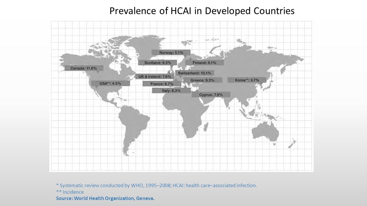 Prevalence of HCAI in Developed Countries