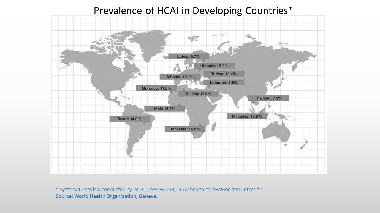 Prevalence of HCAI in Developing Countries*