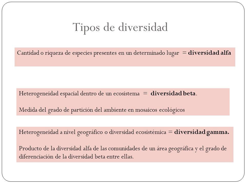 Tipos de diversidad Cantidad o riqueza de especies presentes en un determinado lugar = diversidad alfa.