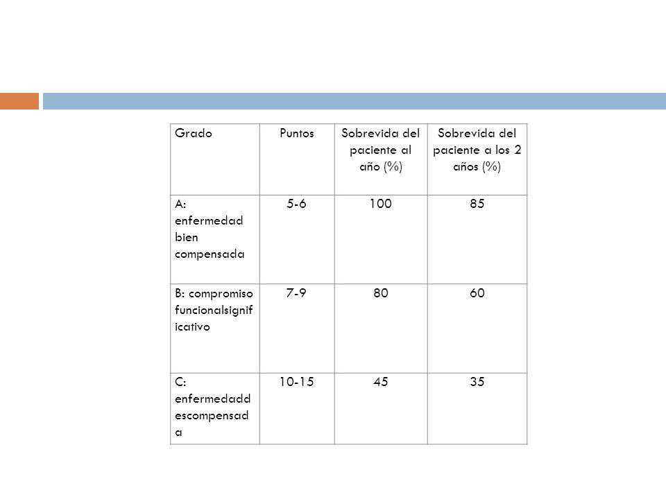 Sobrevida del paciente al año (%)