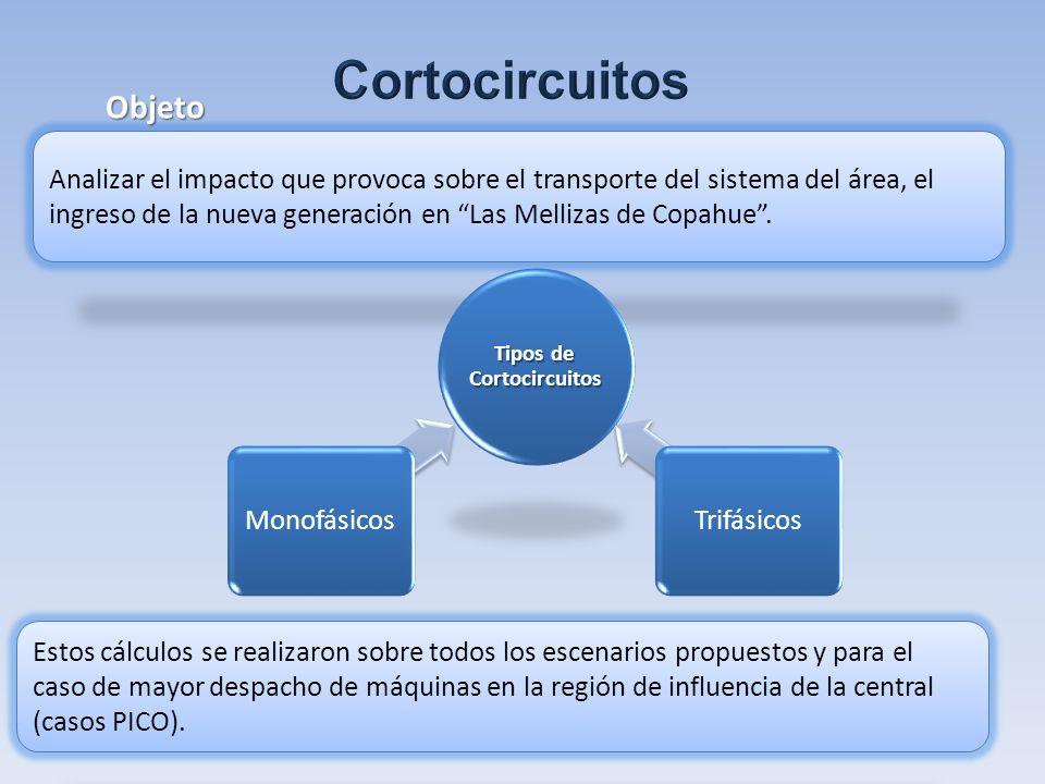 Tipos de Cortocircuitos